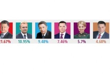 Oyların yüzde 84'ü sayıldı, işte son durum