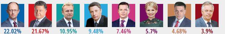 ukrayna secimleri yuzde 87 oy