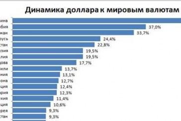 En çok değer kaybeden para birimleri, Grivna 1., Türk Lirası 12. sırada