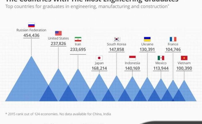 Ukrayna dünyada en fazla mühendis mezun eden 10 ülkeden biri, işte rakamlar