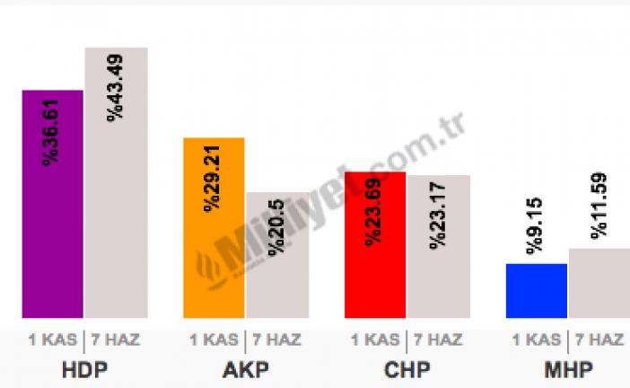Ukrayna'da seçim sonuçları; hangi parti kaç oy aldı, karşılaştımalı sonuçlar