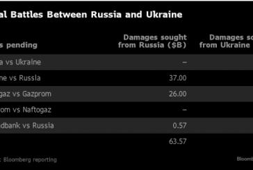Hukuk savaşları, Ukrayna ve Rusya'nın karşılıklı açtıkları davaların tutarı 100 milyar dolara ulaştı