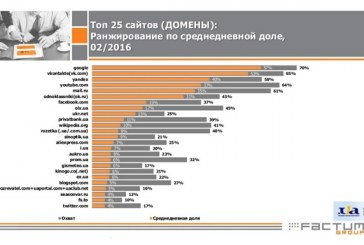 Google, Vkontakte,  Yandex; işte Ukraynalıların en fazla ziyaret ettiği 25 internet sitesi