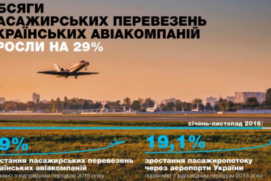 Ukraynalı hava yolu şirketlerinin yıldızı parlıyor, 11 ayda yolcu hacmi yüzde 29 arttı