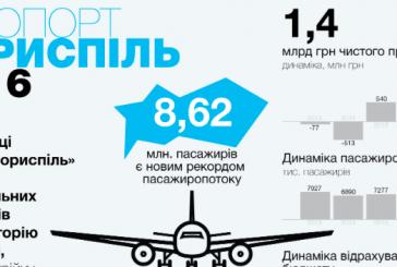 Boryspil Havaalanı 2016'yı rekorla kapadı, 8,6 milyon yolcu, 1,4 milyar UAH kar