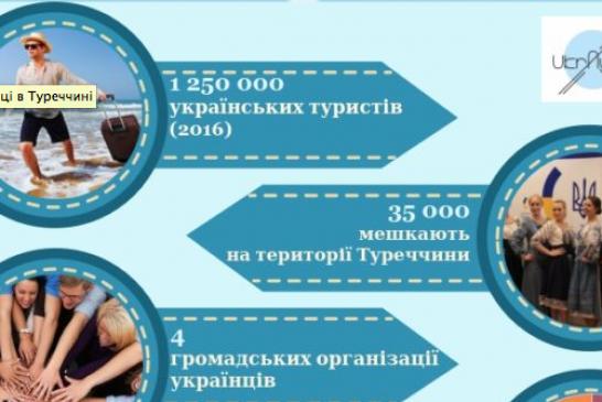 Ukr-ayna'nın haberi, Türkiye'de kaç Ukraynalı var? En çok hangi şehirlerde yaşıyorlar