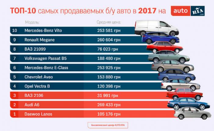 İkinci elde lider marka belli oldu, işte en fazla satılan otomobiller ve fiyatları