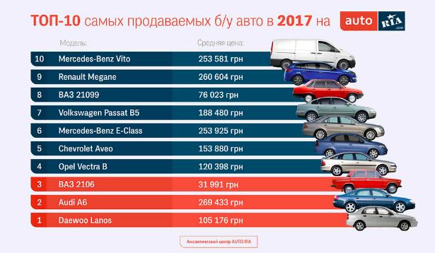 ikinci elde lider marka belli oldu iste en fazla satilan otomobiller ve fiyatlari tuid