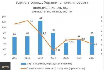 Ukrayna'nın marka değeri ne kadar? Brand Finance'nin 'Nations Brands' listesi yayınlandı