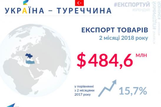 Rakamlarla ikili ilişkiler, Ukrayna'dan Türkiye'ye ihracat iki ayda yüzde 15 arttı