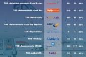 Altyapı Bakanlığı açıkladı, Haziran'da en fazla rötar yapan hava yolu şirketi  hangisi? (grafik)