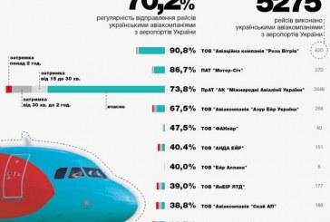 En dakik hava yolları açıklandı, ilk 10'da Türk şirketi yok