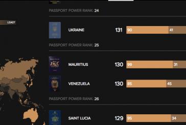 Ukrayna pasaportu artık daha güçlü, Global Passport Power Rank sıralaması yayınlandı