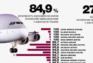Altyapı Bakanlığı açıkladı, Ekim'de 'en dakik' hava yolu Qatar Airways oldu