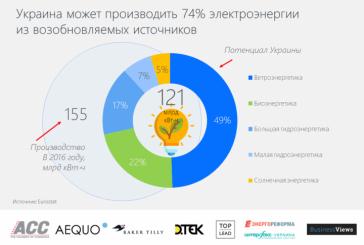 Ukrayna enerjide alternatif arıyor, işte ülkenin yenilenebilir enerji potansiyeli