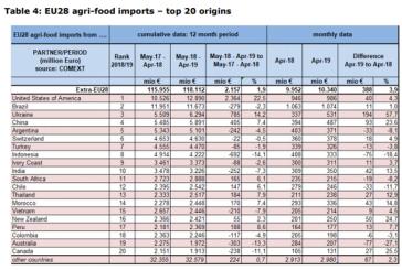 Ukrayna AB'nin tarım ürünleri ithalatında ilk üç ülke arasına girdi, resmi veriler