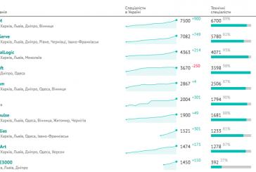 Sektörün içinden, IT'de Top – 50 şirkette çalışan yazılımcı sayısı 60 bini geçti