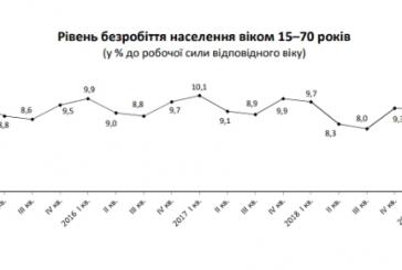 Devlet İstatistik Kurumu açıkladı, Ukrayna'da işsizlik düşüyor