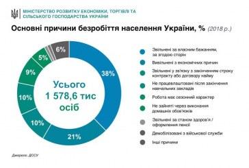 Ukrayna'da işsizliğin görünümü, kendi isteği ile ayrılanlar ilk sırada