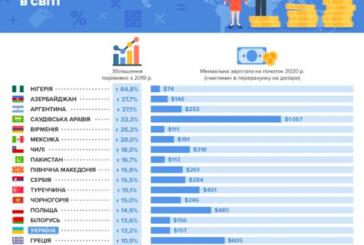 Ukrayna asgari ücret artışında 15. ülke oldu