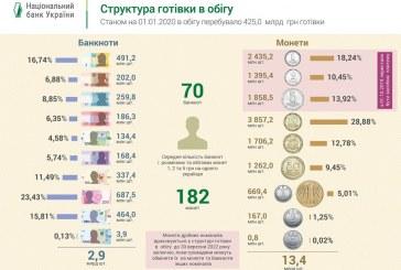Ukrayna Merkez Bankası açıkladı, işte piyasada dönen toplam para miktarı