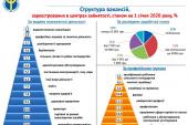 Devlet İstihdam Kurumu açıkladı, Ukrayna'da en fazla 'teknik eleman'a ihtiyaç var
