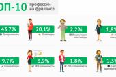 Çalışma hayatı, Ukrayna'da en fazla talep gören 'freelance' işler hangileri?
