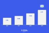 Dört yılda 1,9 milyar dolardan, 4,1 milyar dolar ihracata; IT sektörü göz kamaştırıyor
