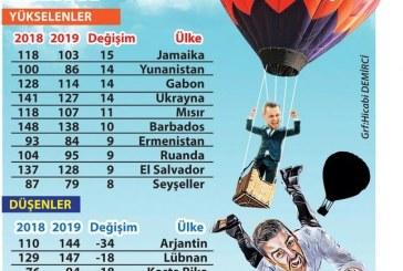 'Dünya kredi ligi'nde son durum; işte Ukrayna ve Türkiye
