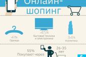Sektörün içinden, Ukraynalılar internette en fazla ne satın alıyor?