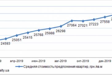 Emlak sektörü, Kiev'de daire fiyatları ne kadar arttı, güncel rakamlar