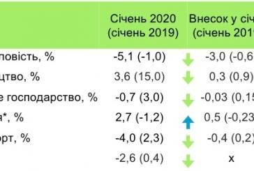 Ekonominin nabzı, Ukrayna ekonomisi 2016'dan bu yana ilk kez küçüldü