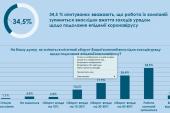 Kiev iş çevrelerinin nabzı; işletmelerin yüzde 35'i faaliyetlerini durduruyor (anket)