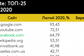 Mart ayı verileri, işte Ukraynalıların en fazla ziyaret ettiği 25 internet sitesi